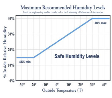 Humidity and Condensation
