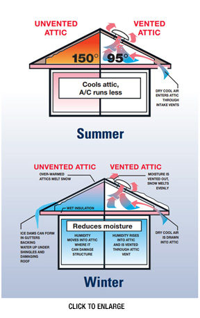 Benefits of Attic Ventilation